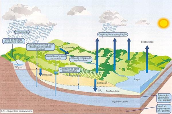 Cartilha com orientações de uso e gestão de água subterrânea. Para baixar!